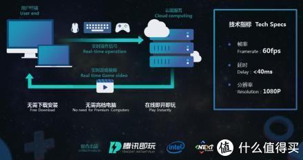 """重返游戏:腾讯发布""""即玩""""云游戏平台"""