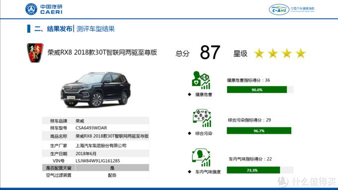 8款车均为甲醛浓度高!中国汽车健康指数C-AHI首批车型成绩解读
