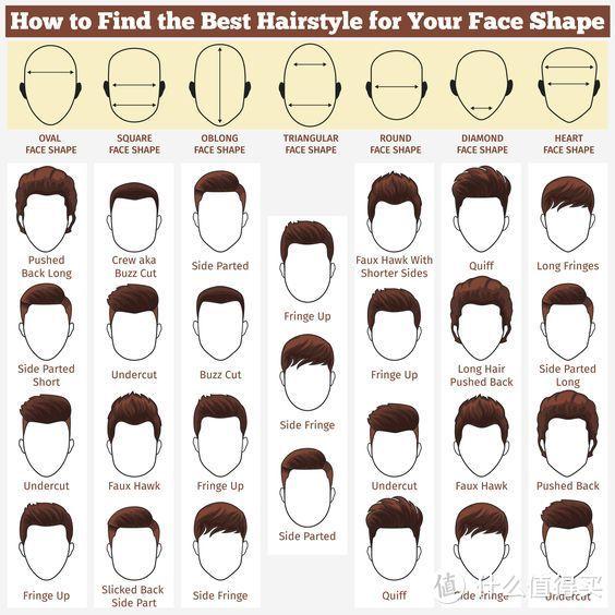 不同脸型适合发型参考