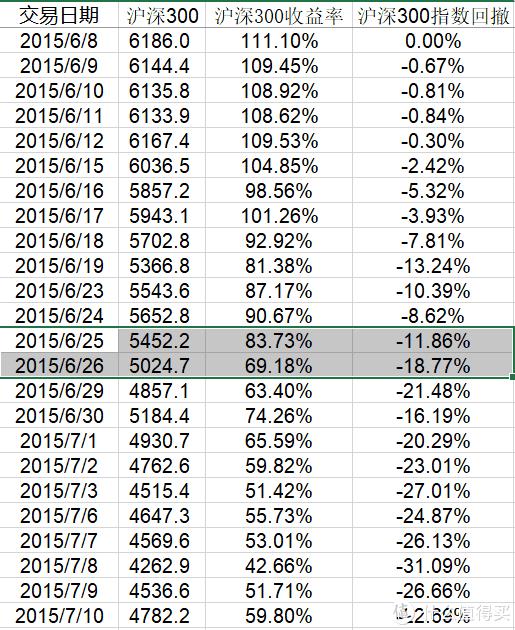 牛市中最疯狂的券商指数,值得定投吗?