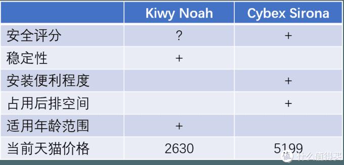 汽车奶爸选童椅:Kiwy诺亚 vs Cybex Sirona