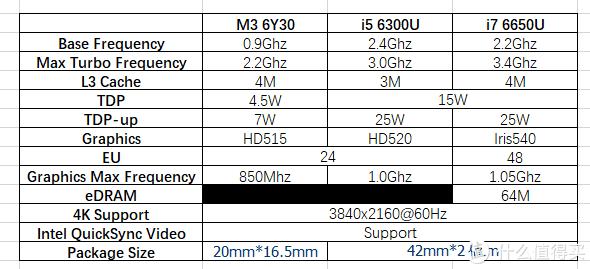 Surface Pro 4配置