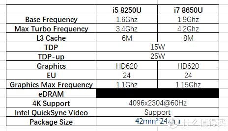 Surface Pro 6配置
