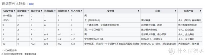 不同的RAID形式比较表,来自维基百科