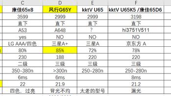 乐华 65U70 液晶电视购买理由(售后|推荐)