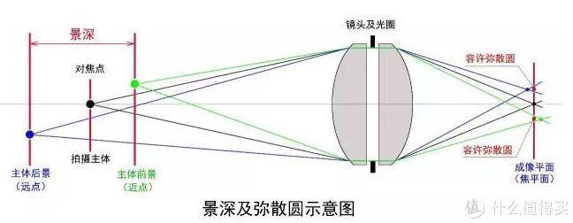 镜头超焦距探讨(理论和模拟)