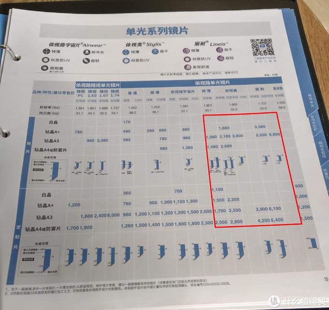 (中文)2018年依视路单光镜片价格表(来源:本人)
