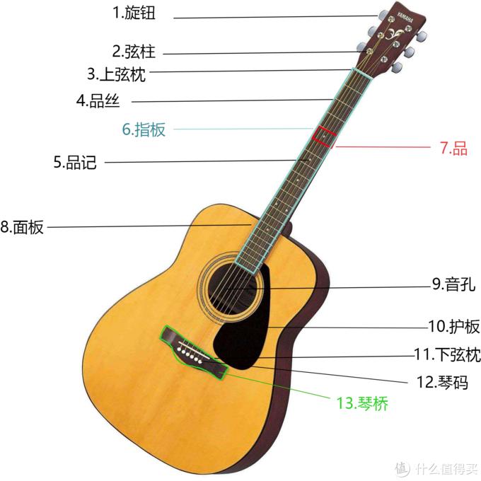 民谣吉他的构造