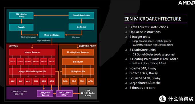 ZEN的核心架构图