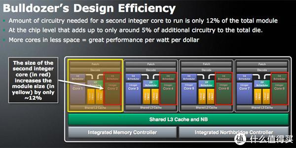 AMD推土机架构示意图
