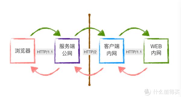 超强内网穿透nps 解决所有无公网IP问题(上)