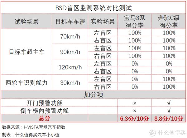 i-VISTA智能汽车指数解读:价格贵10万的宝马3系,为何输给了奔驰C级?