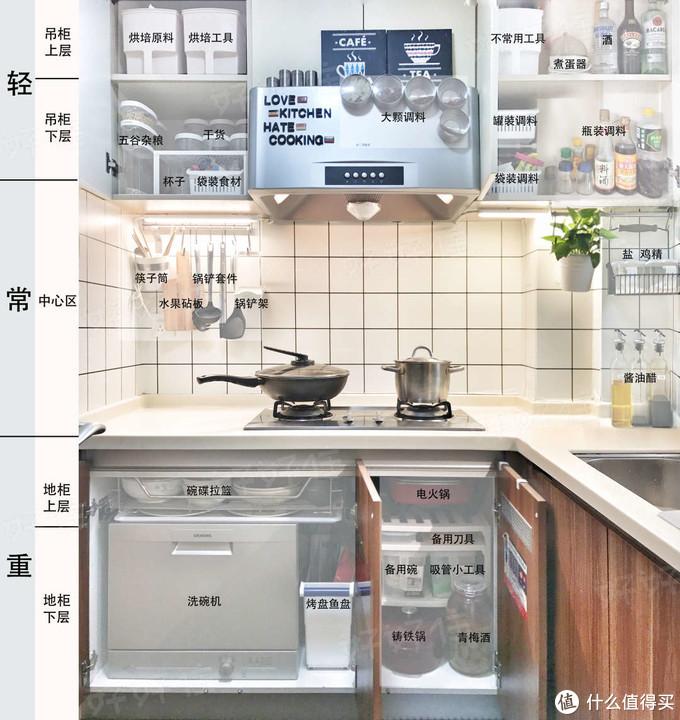 厨房收纳规划