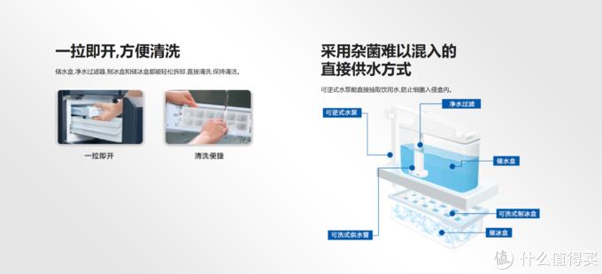 冰箱系统还有制冰水路清洗功能,保证清洁制冰。配图来自松下官网。