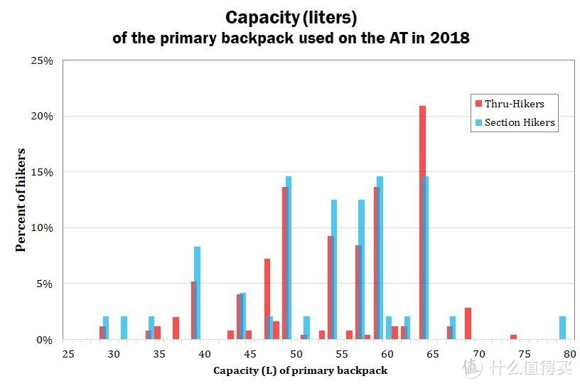 竟然没有GREGORY:2018年阿巴拉契亚小径徒步者的背包选择
