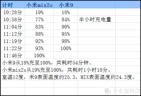 ▲▲ 上图记录的是充电速度,mix2s最后10%耗时较长