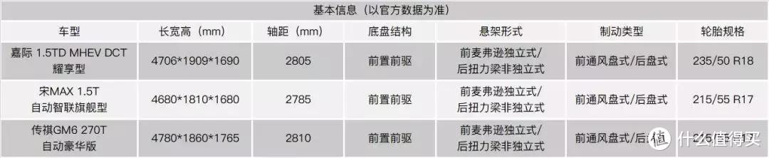 不到15万预算,吉利嘉际/比亚迪宋Max/传祺GM6怎么选?