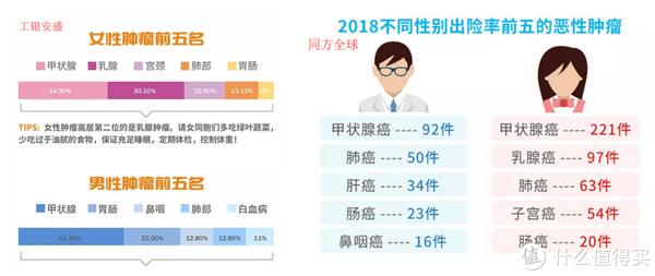 图片来源:保险公司2018年理赔年报