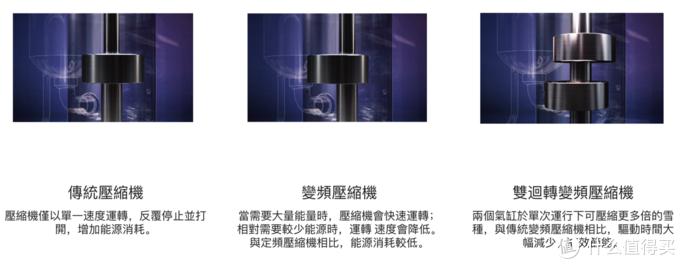 采用变频双转子压缩机,除湿机里见过的最高配置
