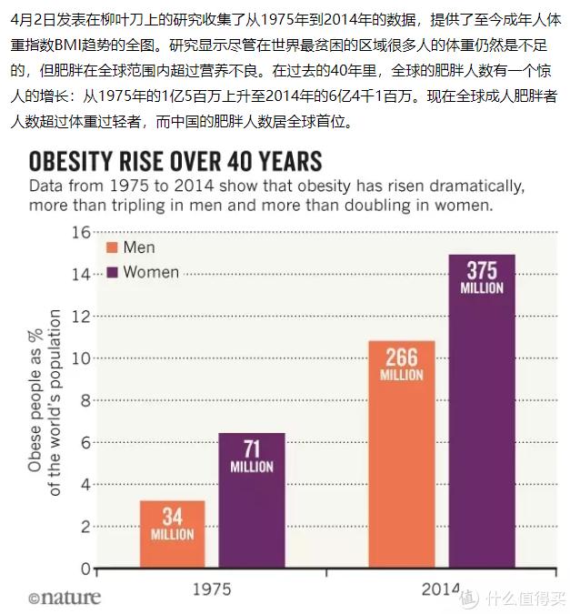 中国肥胖人口居首位,按照人口比例比幅度不算太高,但是涨势喜人。(网络数据侵删)