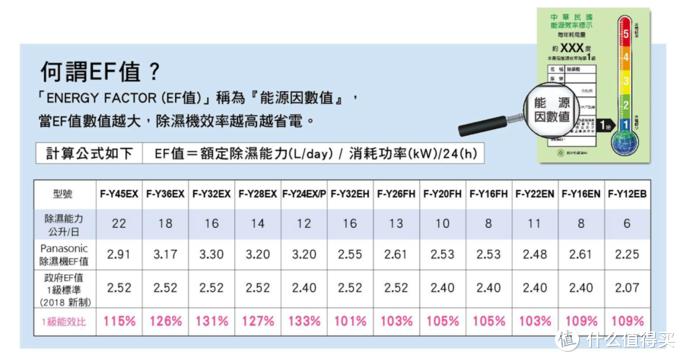 台湾松下官网的能效介绍(27℃,湿度60%)
