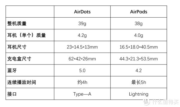 小米真无线蓝牙耳机—AirDots到底值不值得买?