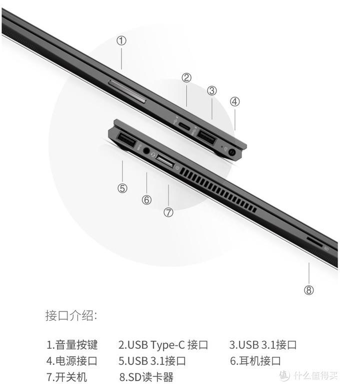 X360接口一览表