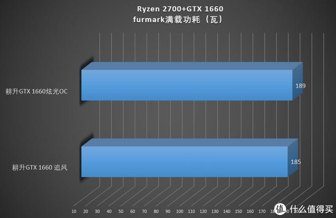 老黄的甜品级显卡又又又来了 耕升GTX 1660显卡首发评测