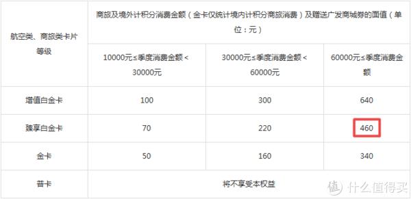 2019年广发银行信用卡使用策略