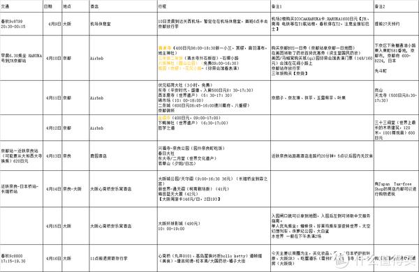 我和春天有个约会——日本关西自由行全攻略(1)行前准备篇