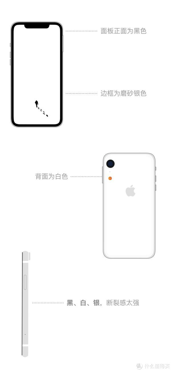 聊聊iPhone XR