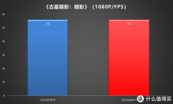 实用甜点鉴定:华硕DUAL-GTX1660Ti-O6G测评