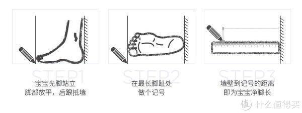 这个是网上教大家如何给娃量脚长的示意图,大家可以参考。我是在淘宝买了一个九块九包邮那种量脚器,用了几次感觉还挺准的~