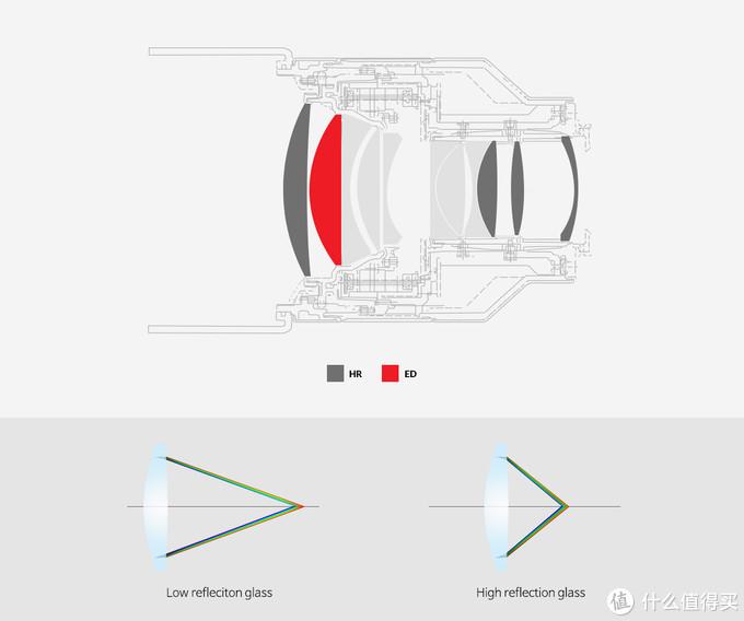 AF 85mm F1.4的光学系统由11个镜片组成,通过精密的Achromat(消色差)设计制成低分散(ED)。 这种设计可以矫正色差,抑片边缘处颜色越界,获得优质图像。
