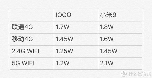 IQOO VS 小米9 米酒志玲到底谁更香?