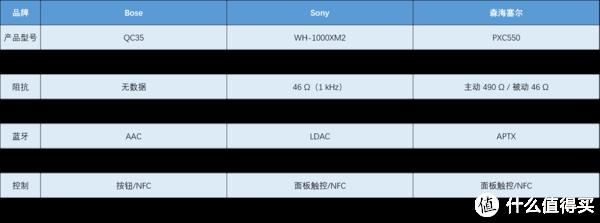 QC35,WH-1000XM2和PXC550真实对比