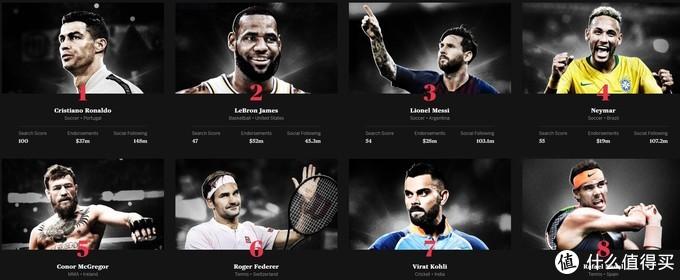 电竞选手入榜:ESPN 评选出 2019年全球百大运动员