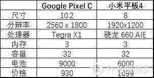 听说你想买个安卓平板?google pixel C 谷歌平板体验