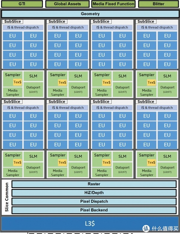 老黄苏妈两家争霸时代结束:intel 英特尔 发布 新一代Gen11核显构架 和 Xe GPU显卡