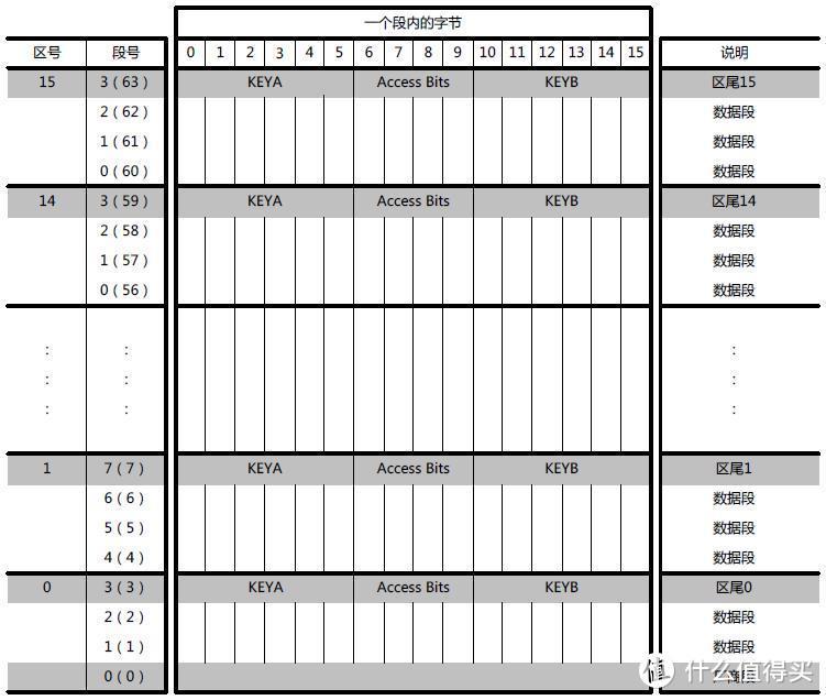 M1卡数据结构
