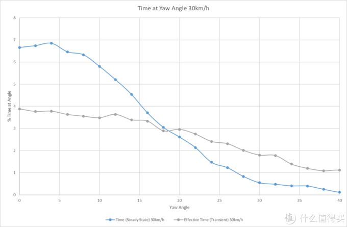 外媒硬核评测:38款轮组空气动力学性能对比