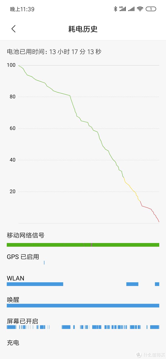 耗电觉得挺好,中度使用刷信息流产品为主不打游戏13小时+的亮屏,对于一台周末备机足够了