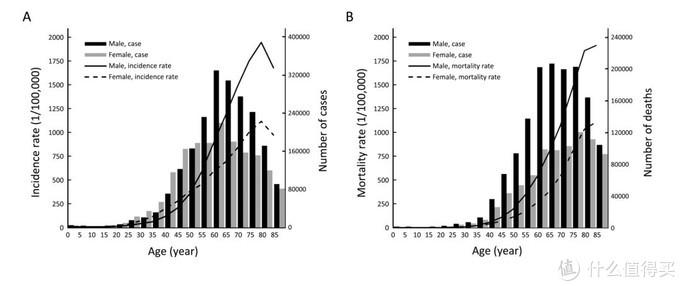 """数据来自""""2014年中国癌症发生率和死亡率""""统计"""