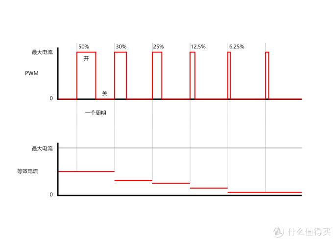 抖出来的算真4K吗?DLP XPR抖动原理及效果详解