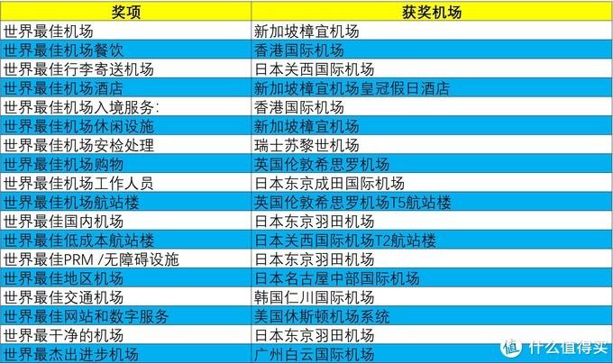 航司那些事89期:Skytrax2019全球最佳机场榜单出炉!TOP10机场你都去过哪几个了?