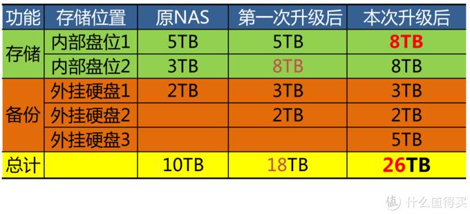目前比较值的NAS仓库盘-西部数据 Elements 8TB外置硬盘 开箱拆解及简评