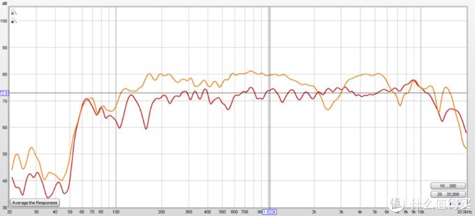 B&W T7 不同环境下的频响曲线