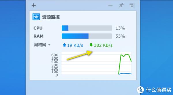 DSM桌面小程序的资源监控,下载速度为382KB/s