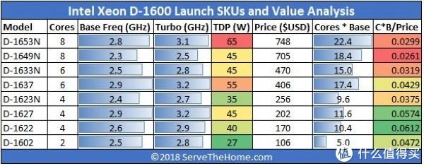 性能提升40%:intel 英特尔 发布 全新Xeon D-1600系列 处理器
