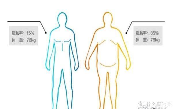 跑起来,半年减60斤,你也能做到!聊聊我的运动减肥健身经历